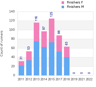 Finisher history