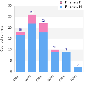 Performance distribution