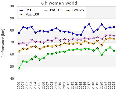 DUV Ultra Marathon Statistics
